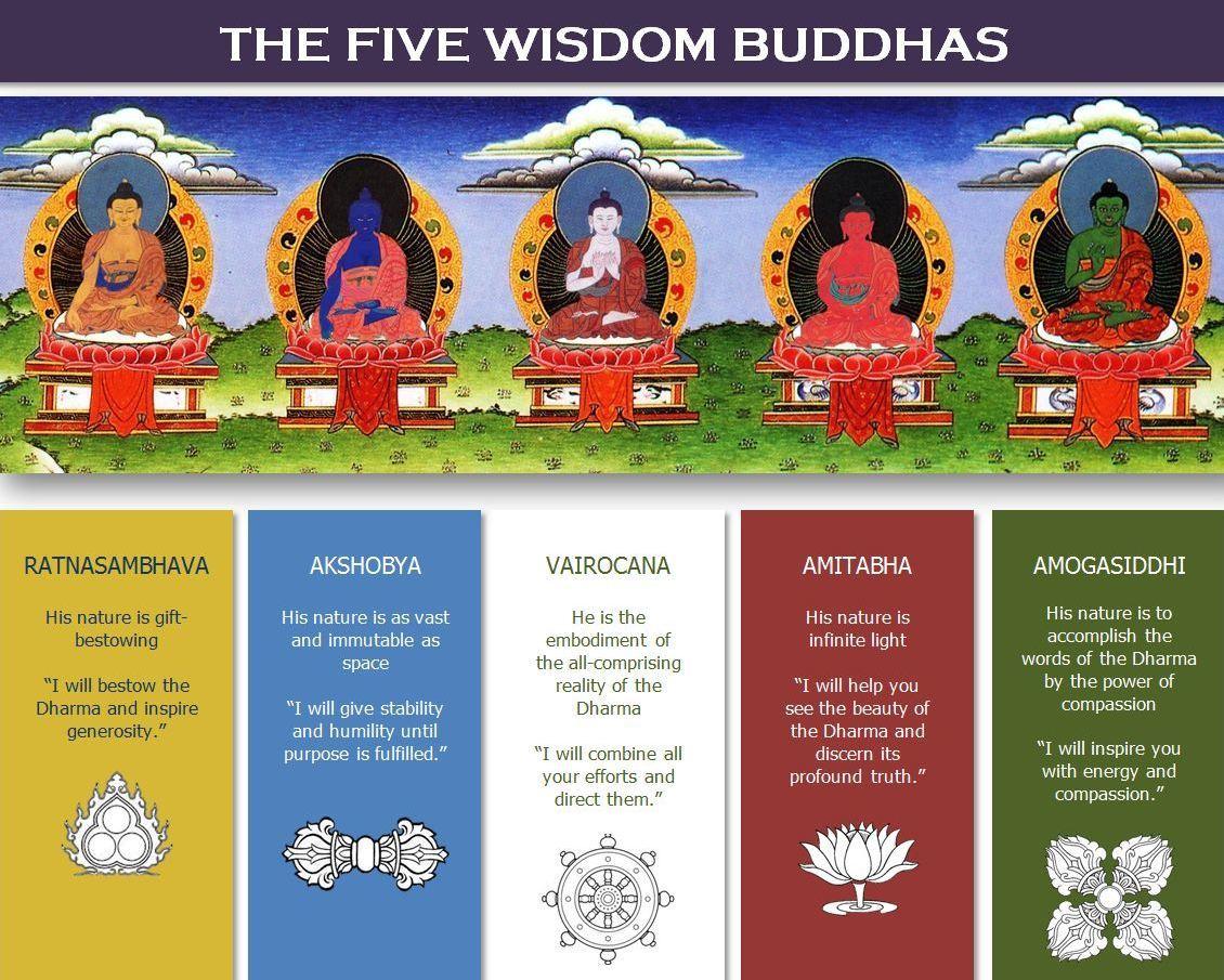 Pětice Buddhů v mahajánovém a vadžrajánovém Buddhismu